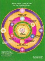 Healing for the Emotional Body(ヒーリングザエモーショナルボディ ホログラム) -感情体の癒し-