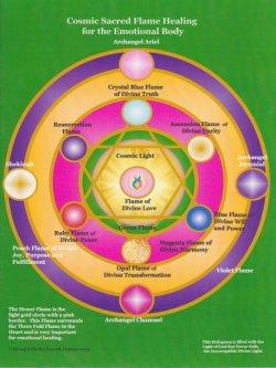 画像1: ホログラム・Healing for the Emotional Body(ヒーリングザエモーショナルボディ)-感情体の癒し-
